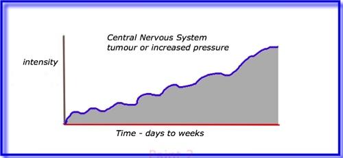 CNS tumour