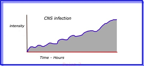 headache infection